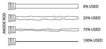 anode rod usage
