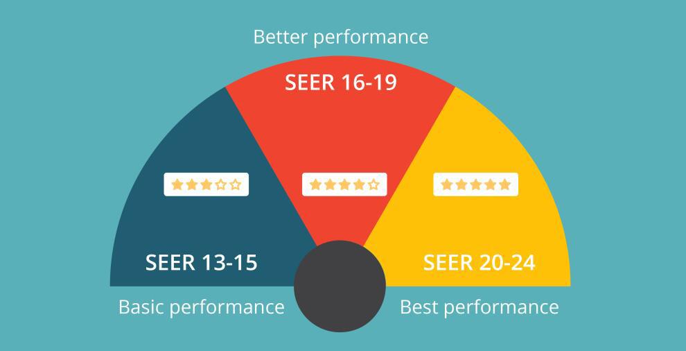 benefits of high-efficiency ac - seer energy savings