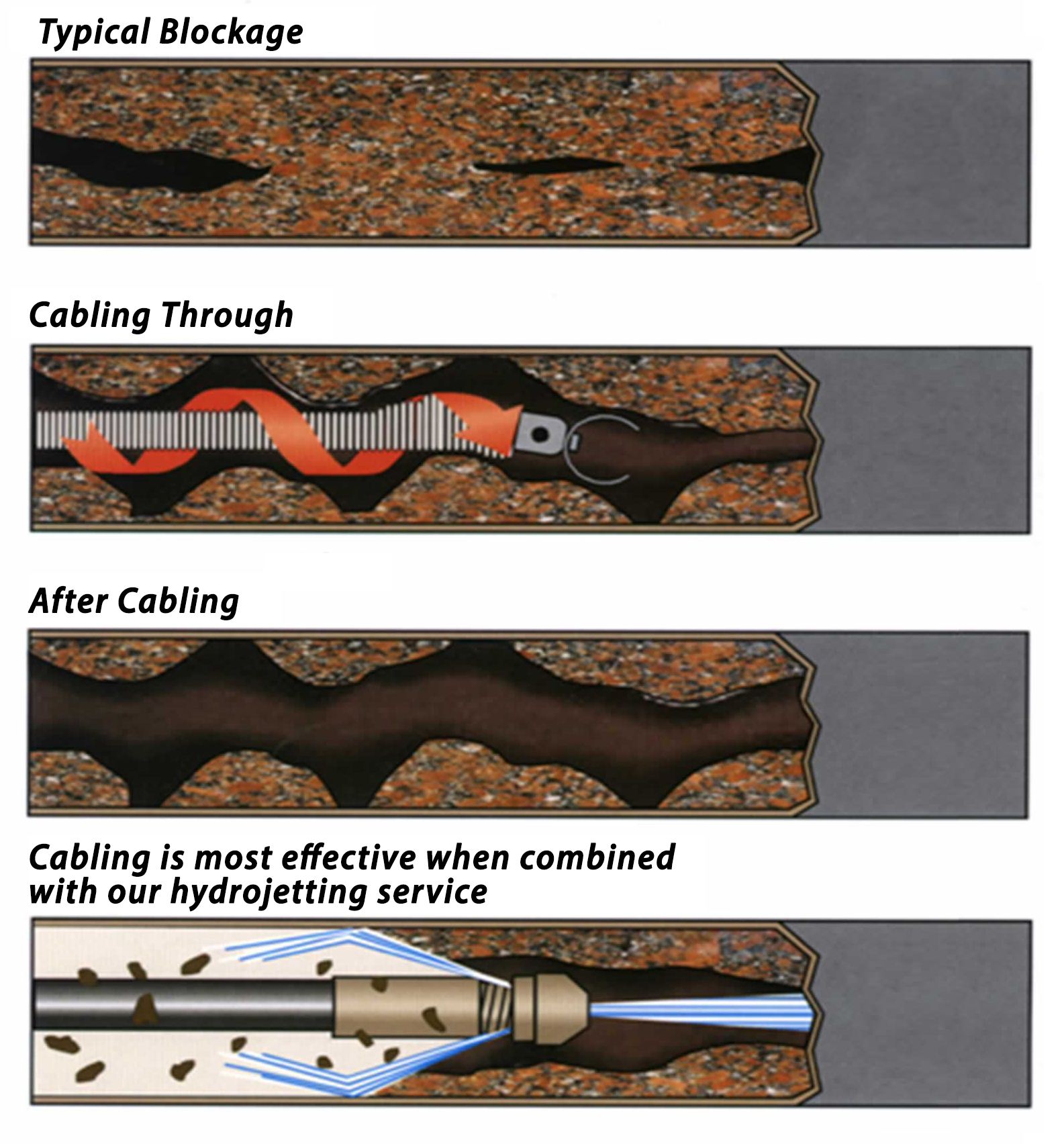 difference between drain snaking and pipe jetting